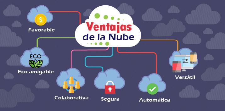 ventajas de la nube net4cloud